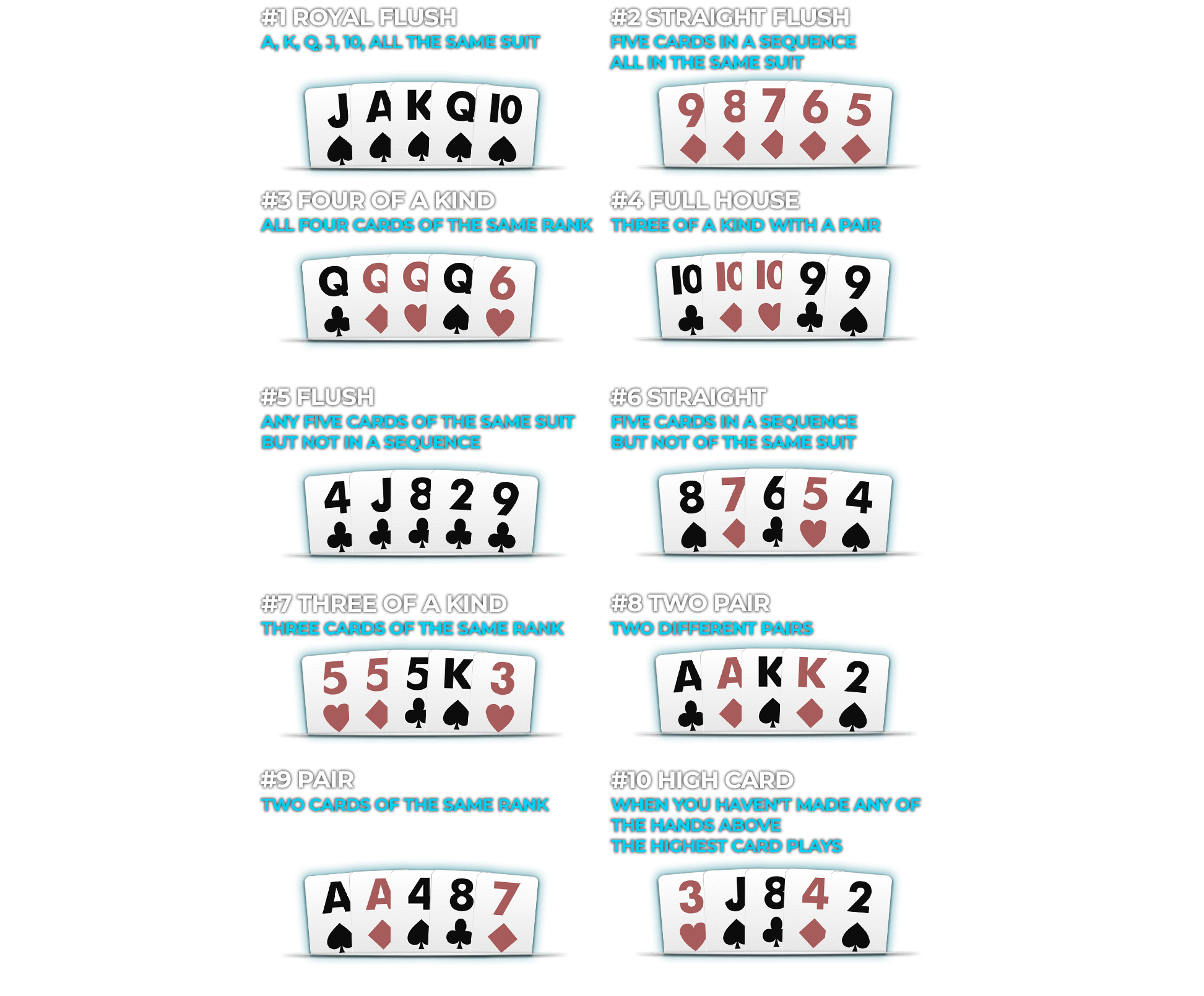 Poker Hands Ranked