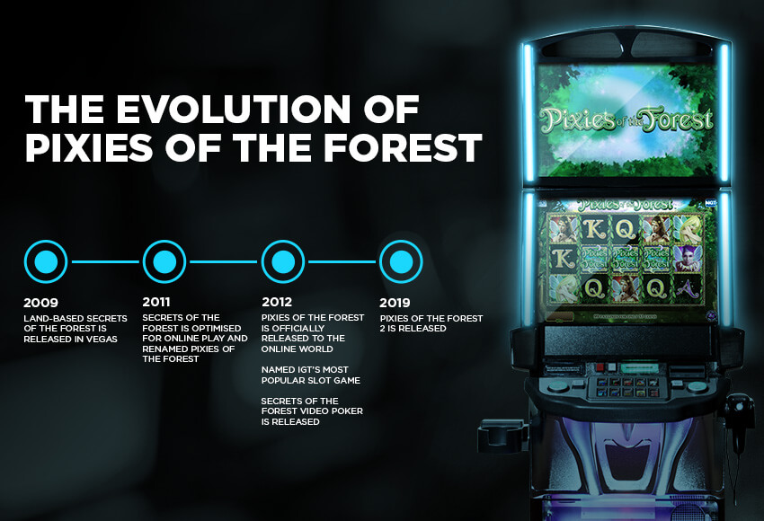 The Evolution of Pixies of the Forest