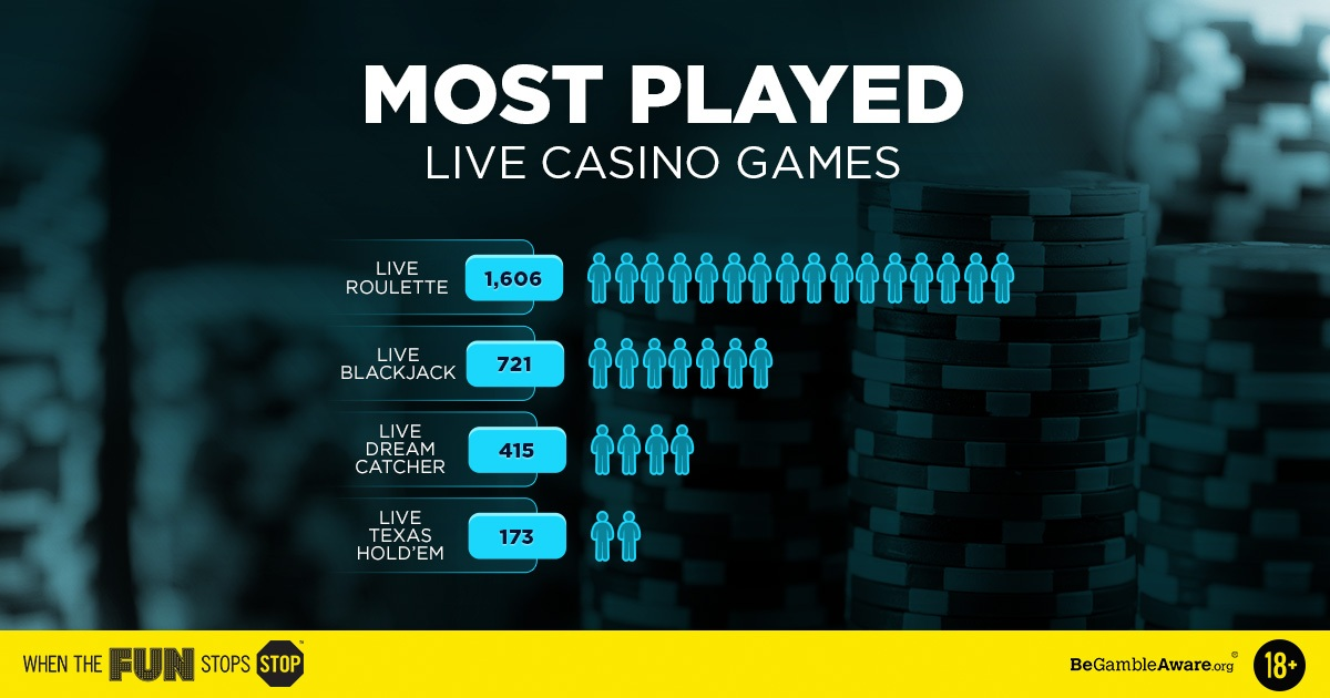 Popular Live Casino Games Infographic