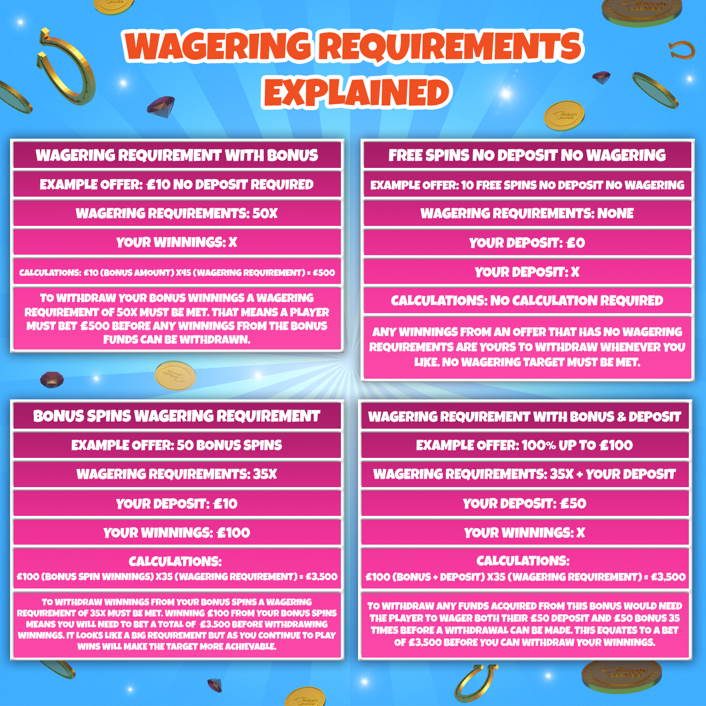 Casino Wagering Requirements Infographic
